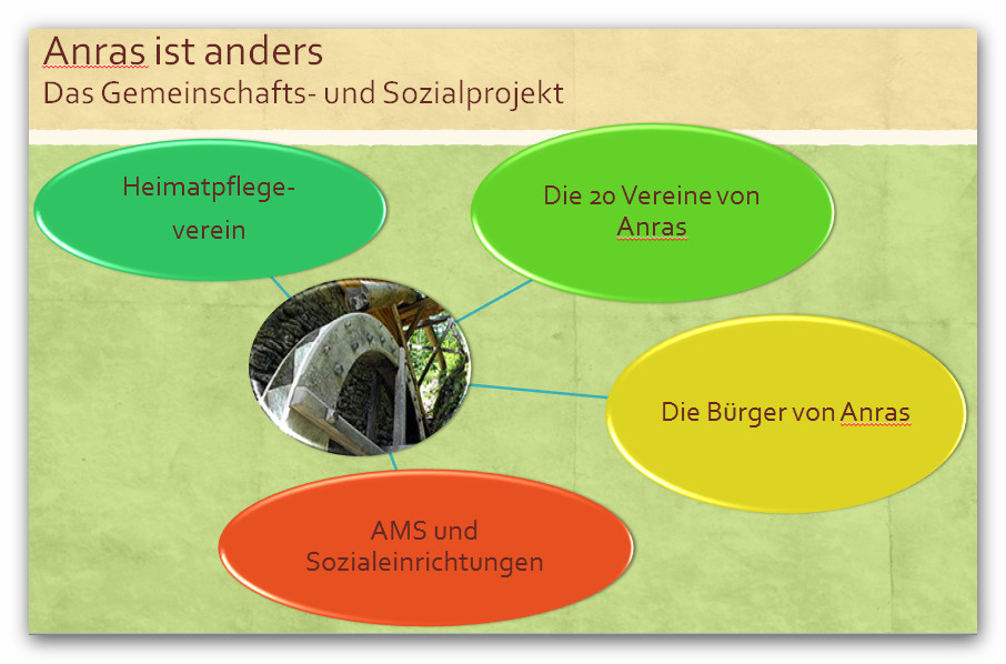 Anras ist anders